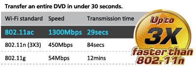 Asus RT-AC66U Speed
