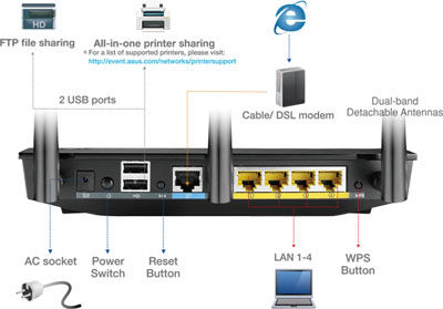 Asus RT-AC66U Two Multi-Functional Built-In USB ports