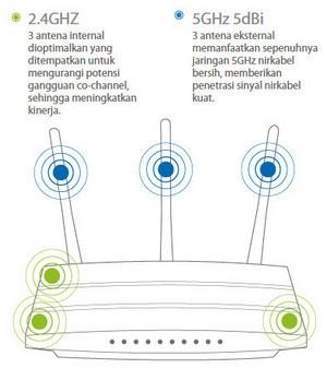 TPLink Archer C7 6 antenna
