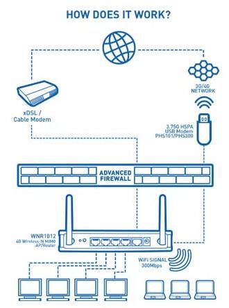 Prolink WNR1012 Diagrams