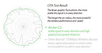TP-Link Archer C2 Sinyal Omnidirectional yang Stabil