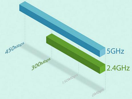 TP-Link RE200 Generasi Wi-Fi 11ac Berikutnya