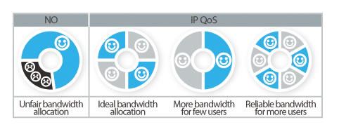 TP-Link TL-WR840N IP QoS - Memungkinkan Kontrol Bandwidth