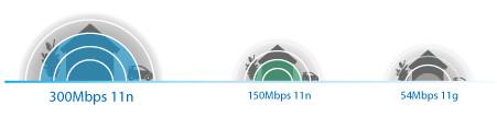 TP-Link TL-WR841HP Kecepatan Nirkabel hingga 300Mbps