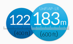 Ubiquiti Unifi Amazing Long-Range Links