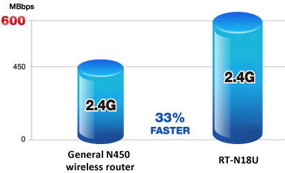 Asus RT-N18U Boost your Wi-Fi performance