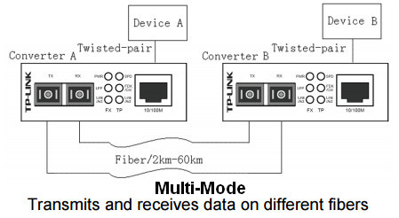 TP-Link MC100CM Multimode Diagram