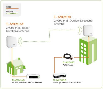 TP-Link TL-ANT2414A Diagrams