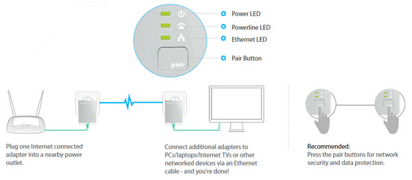 TP-Link TL-PA4010 Pair Button for Easy Network Security