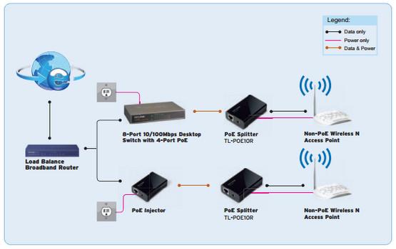 TP-Link TL-POE10R Diagram