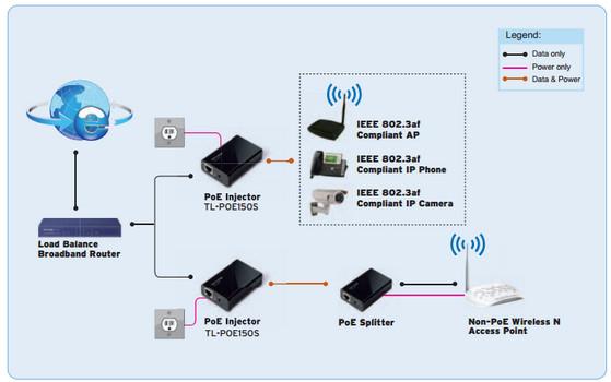 TP-Link TL-POE150S Diagram
