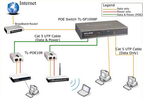 TP-Link TL-SF1008P Diagram