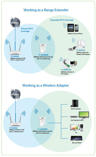 TP-Link TL-WA860RE Diagrams
