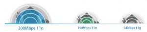 TP-Link TL-WN821N Wireless N - Speed & Range