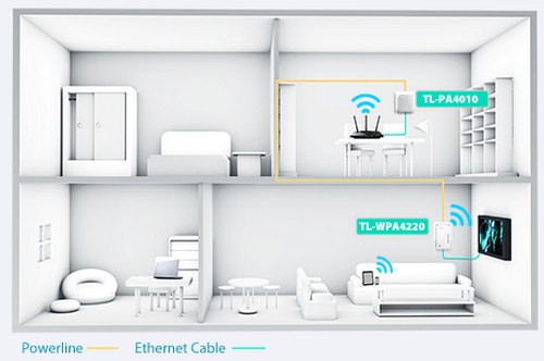 TP-Link TL-WPA4220 Extend Wi-Fi Coverage to Every Room