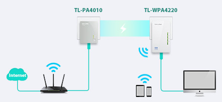 TP-Link TL-WPA4220 Plug & Play