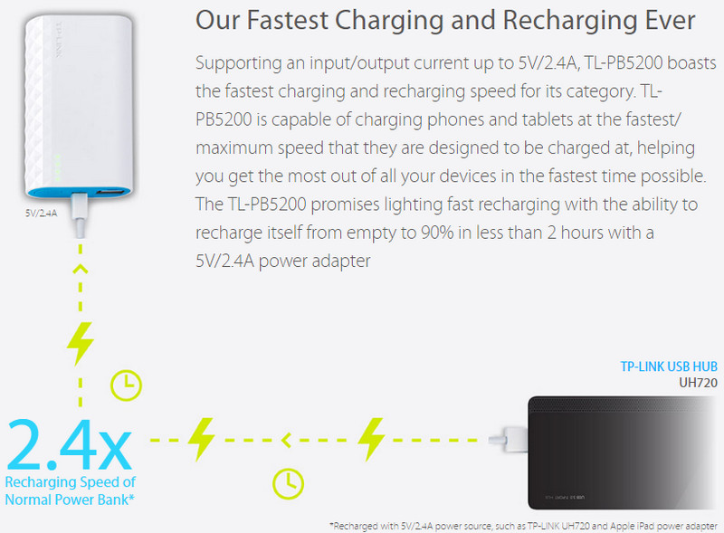 TP-Link TL-PB5200 Our fastest charging ever