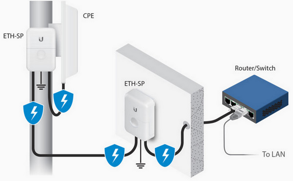 Ubiquiti ETH-SP Installation