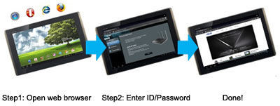 Asus RT-N12HP 3-Step Easy Setup Through Your Pad, Smartphone, or PC