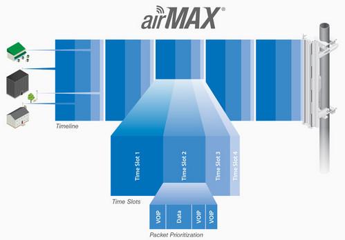 Ubiquiti NanoStation Loco-M2 Advanced Software Technology