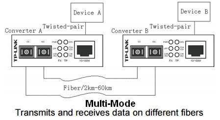 TP-Link MC100CM Multimode Diagram