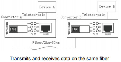 TP-Link MC111CS Diagram